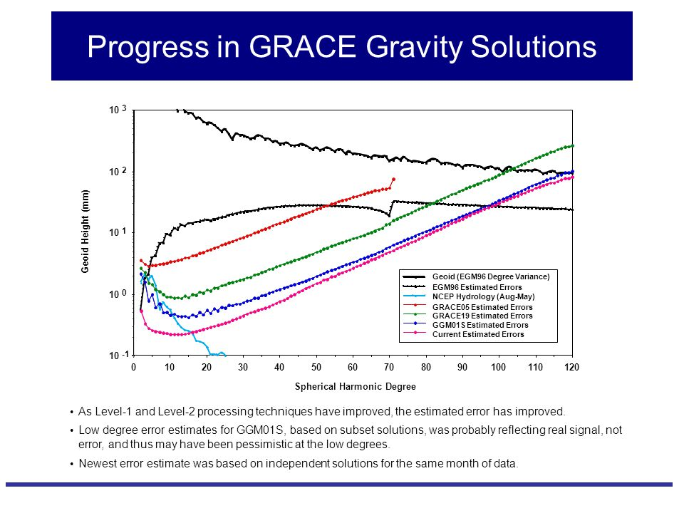Progress in GRACE Gravity Solutions 1201101009080706050403020100 10 0 1 2 3 Geoid (EGM96 Degree Variance) EGM96 Estimated Errors NCEP Hydrology (Aug-May) GRACE05 Estimated Errors GRACE19 Estimated Errors GGM01S Estimated Errors Current Estimated Errors Spherical Harmonic Degree Geoid Height (mm) As Level-1 and Level-2 processing techniques have improved, the estimated error has improved.