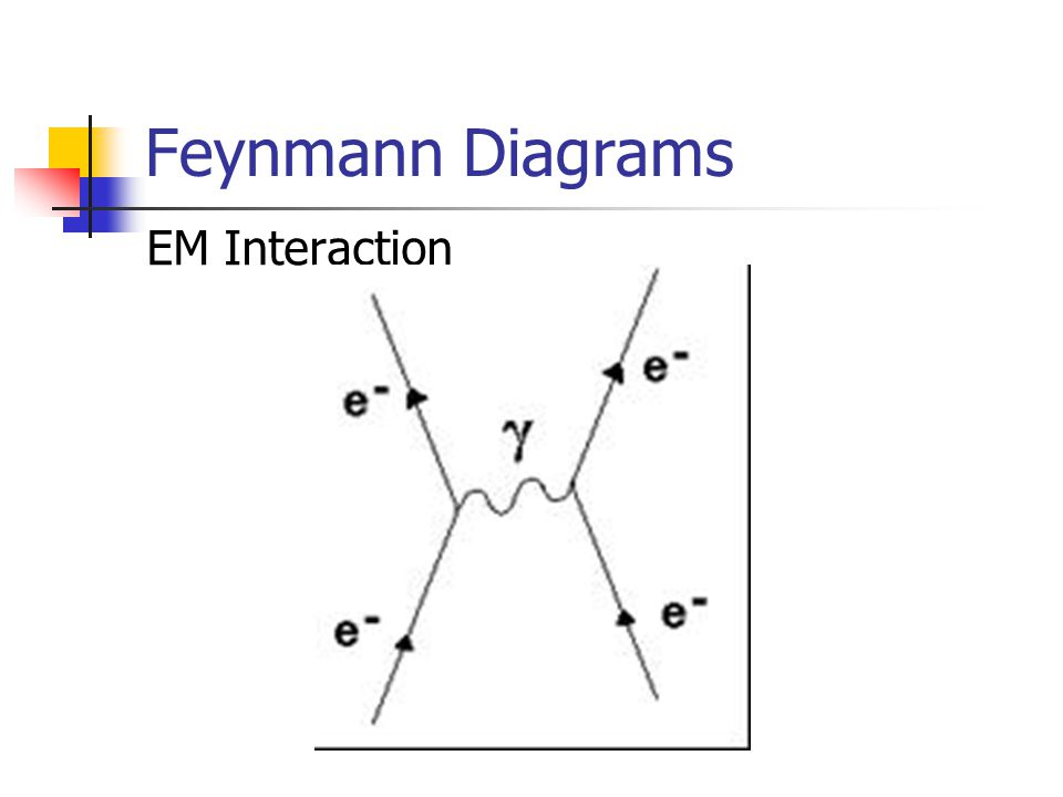 Feynmann Diagrams EM Interaction
