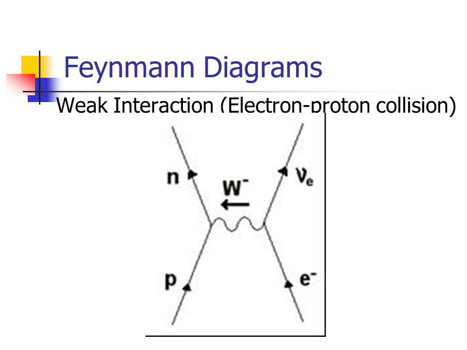 Feynmann Diagrams Weak Interaction (Electron-proton collision)