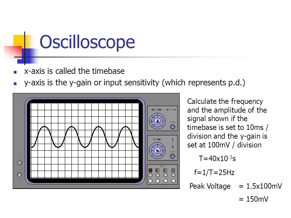 Oscilloscope x-axis is called the timebase y-axis is the y-gain or input sensitivity (which represents p.d.) Calculate the frequency and the amplitude of the signal shown if the timebase is set to 10ms / division and the y-gain is set at 100mV / division T=40x10 -3 s f=1/T=25Hz Peak Voltage = 1.5x100mV = 150mV