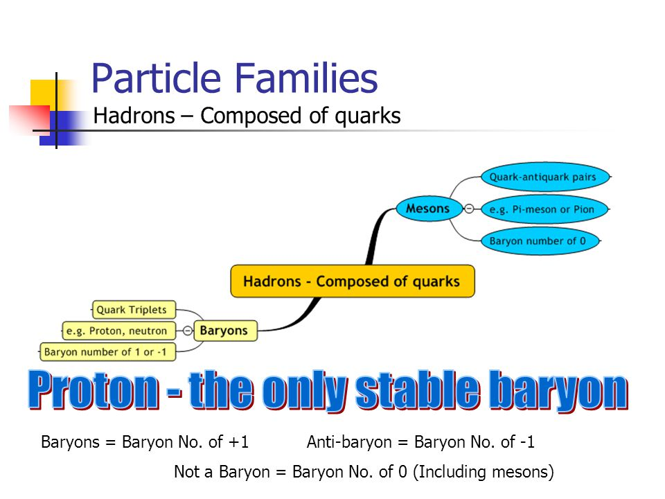 Particle Families Hadrons – Composed of quarks Baryons = Baryon No.