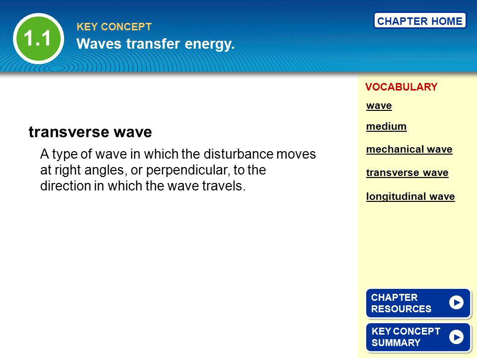 VOCABULARY KEY CONCEPT CHAPTER HOME A type of wave in which the disturbance moves at right angles, or perpendicular, to the direction in which the wav