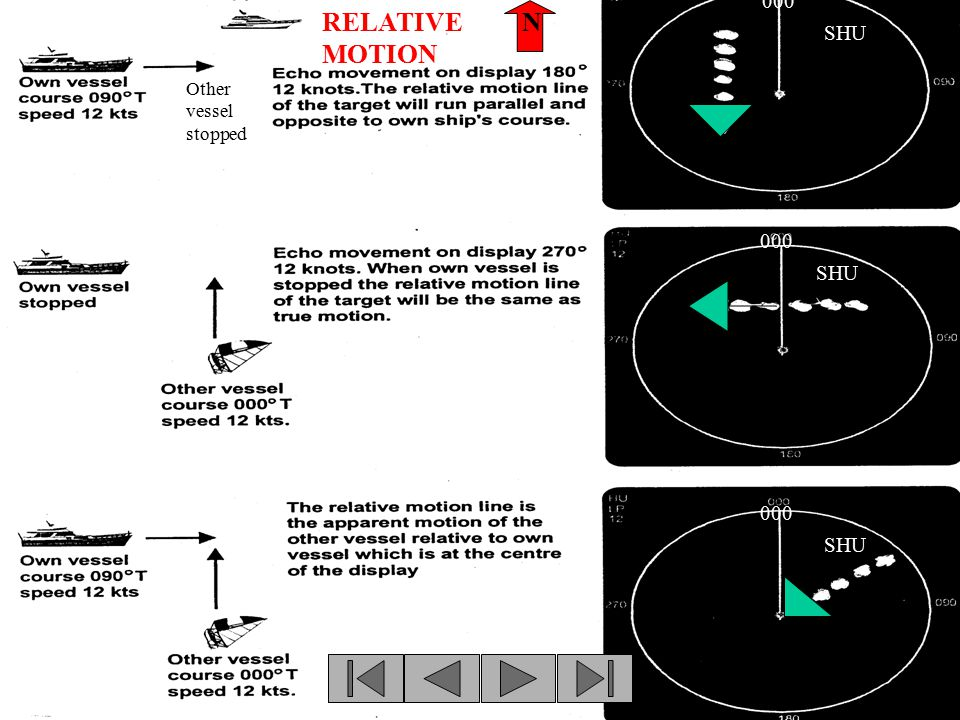 RELATIVE MOTION SHU Other vessel stopped 000 N
