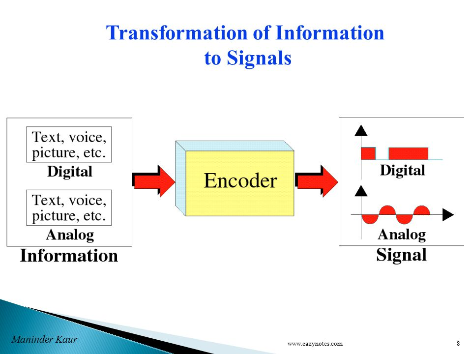 Maninder Kaur Transformation of Information to Signals 8www.eazynotes.com
