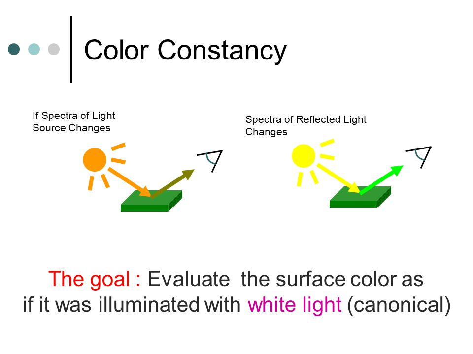 Color Constancy If Spectra of Light Source Changes Spectra of Reflected Light Changes The goal : Evaluate the surface color as if it was illuminated with white light (canonical)