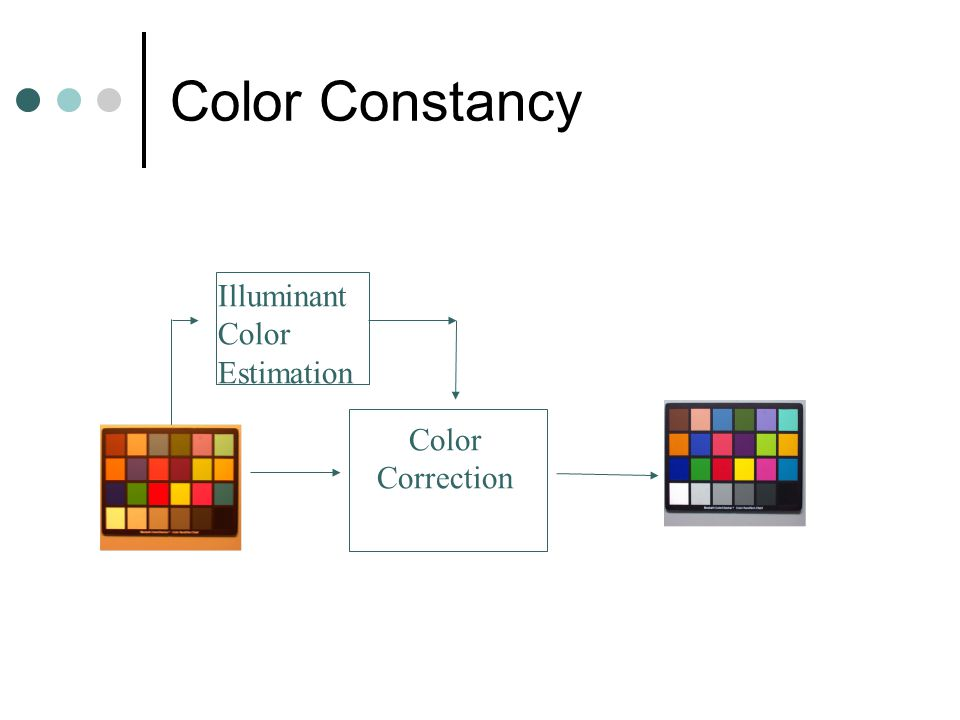 Color Constancy Color Correction Illuminant Color Estimation