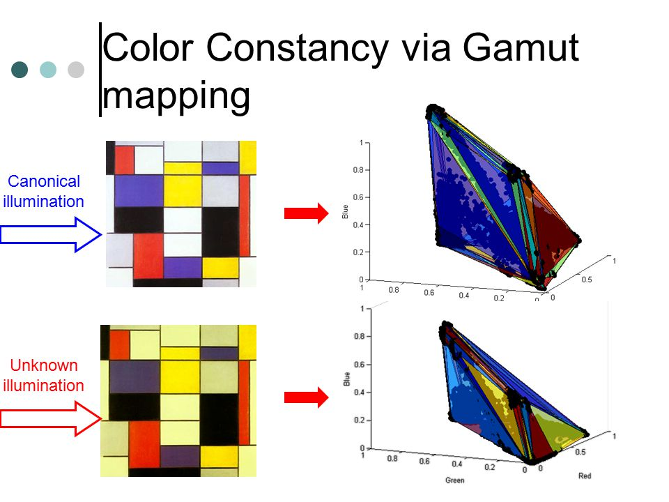 Color Constancy via Gamut mapping Canonical illumination Unknown illumination