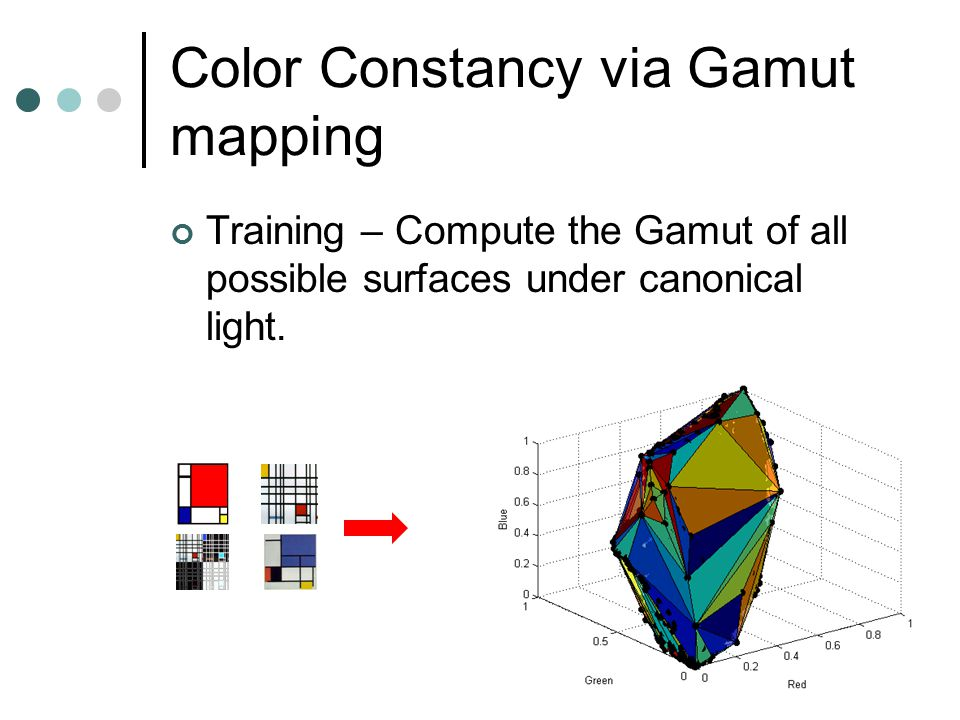 Training – Compute the Gamut of all possible surfaces under canonical light. Color Constancy via Gamut mapping