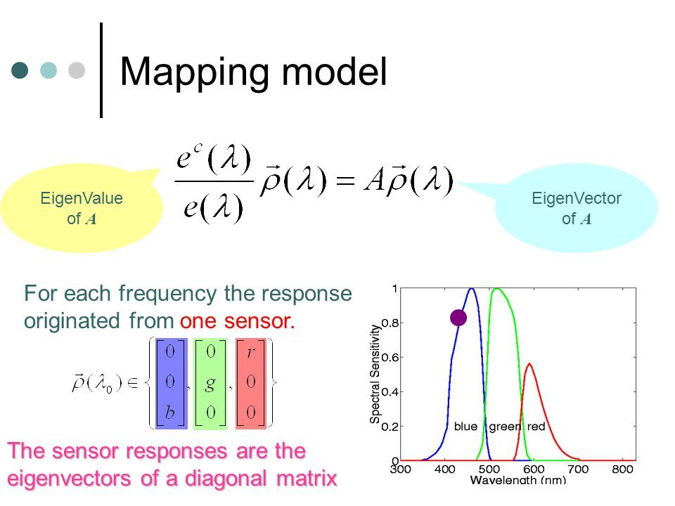 Mapping model EigenVector of A EigenValue of A For each frequency the response originated from one sensor. The sensor responses are the eigenvectors o