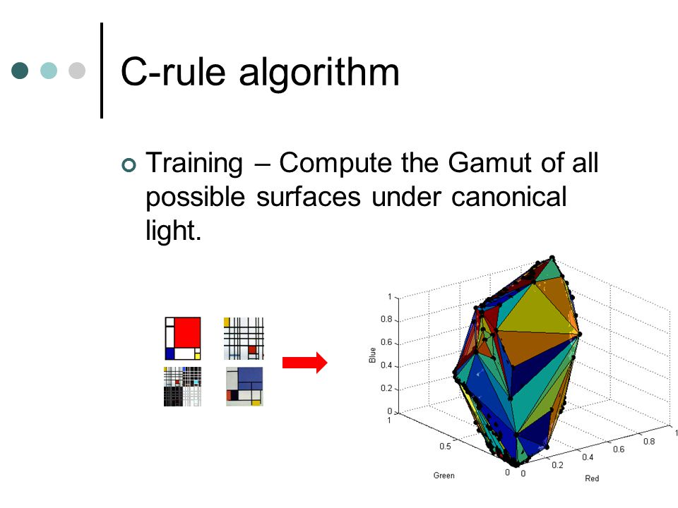C-rule algorithm Training – Compute the Gamut of all possible surfaces under canonical light.