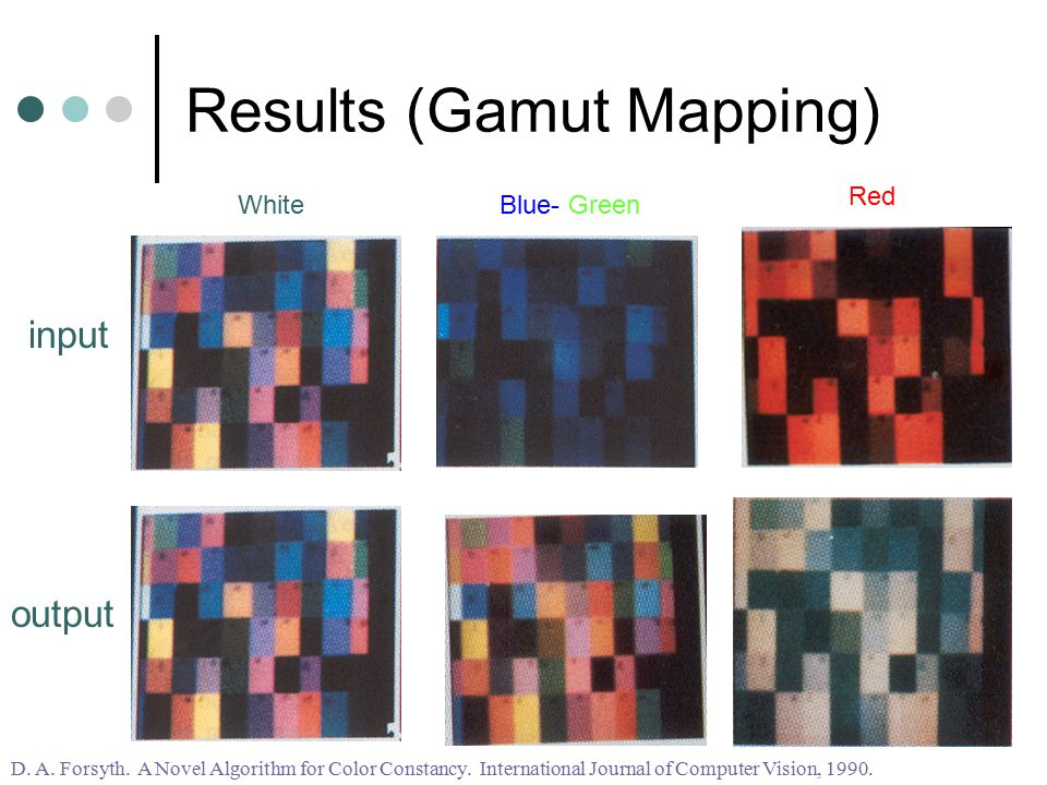 Results (Gamut Mapping) WhiteBlue- Green D. A. Forsyth. A Novel Algorithm for Color Constancy. International Journal of Computer Vision, 1990. Red inp