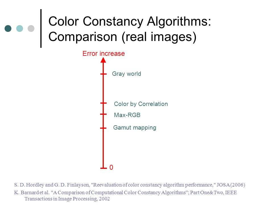 Color Constancy Algorithms: Comparison (real images) S. D. Hordley and G. D. Finlayson,