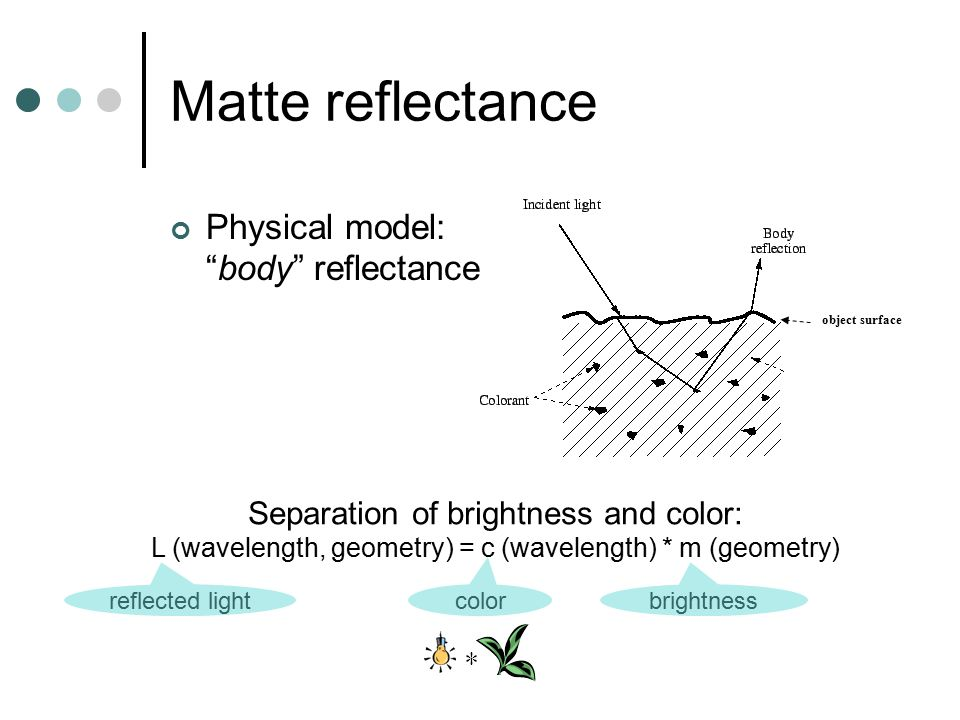 "Matte reflectance Physical model: ""body"" reflectance object surface Separation of brightness and color: L (wavelength, geometry) = c (wavelength) * m"