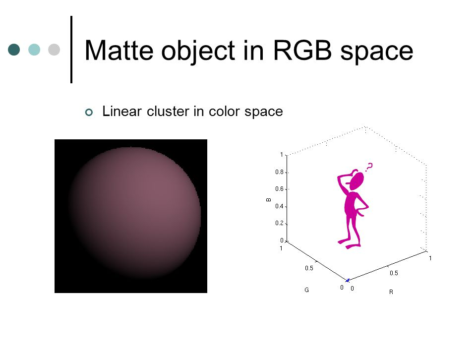 Matte object in RGB space Linear cluster in color space