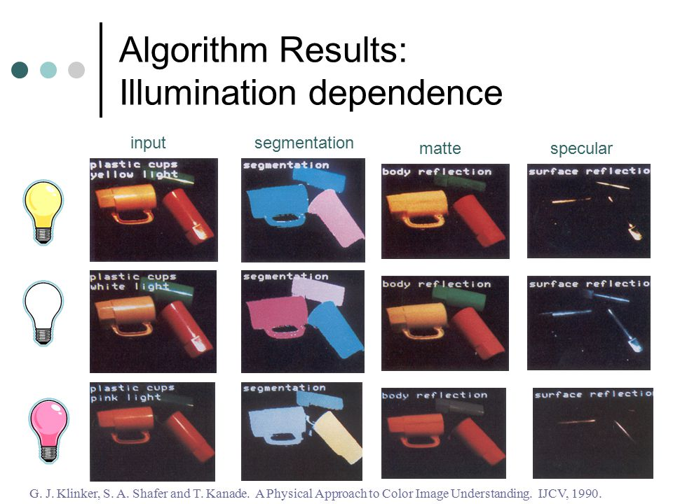 Algorithm Results: Illumination dependence G. J. Klinker, S. A. Shafer and T. Kanade. A Physical Approach to Color Image Understanding. IJCV, 1990. in