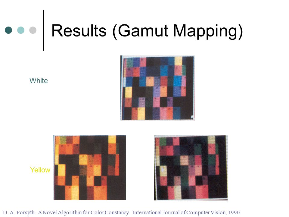 Results (Gamut Mapping) White Yellow D. A. Forsyth. A Novel Algorithm for Color Constancy. International Journal of Computer Vision, 1990.