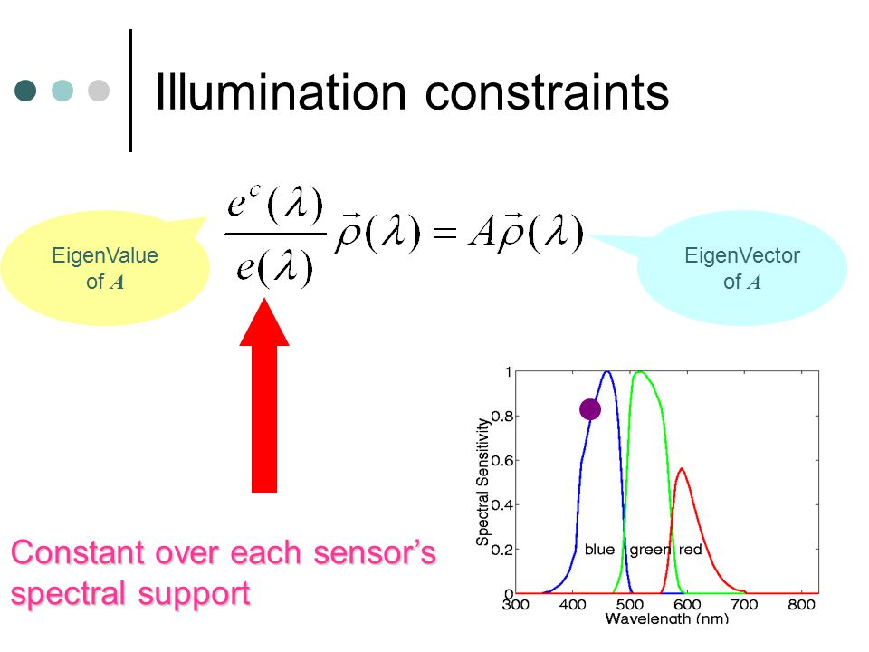 Illumination constraints EigenVector of A EigenValue of A Constant over each sensor's spectral support