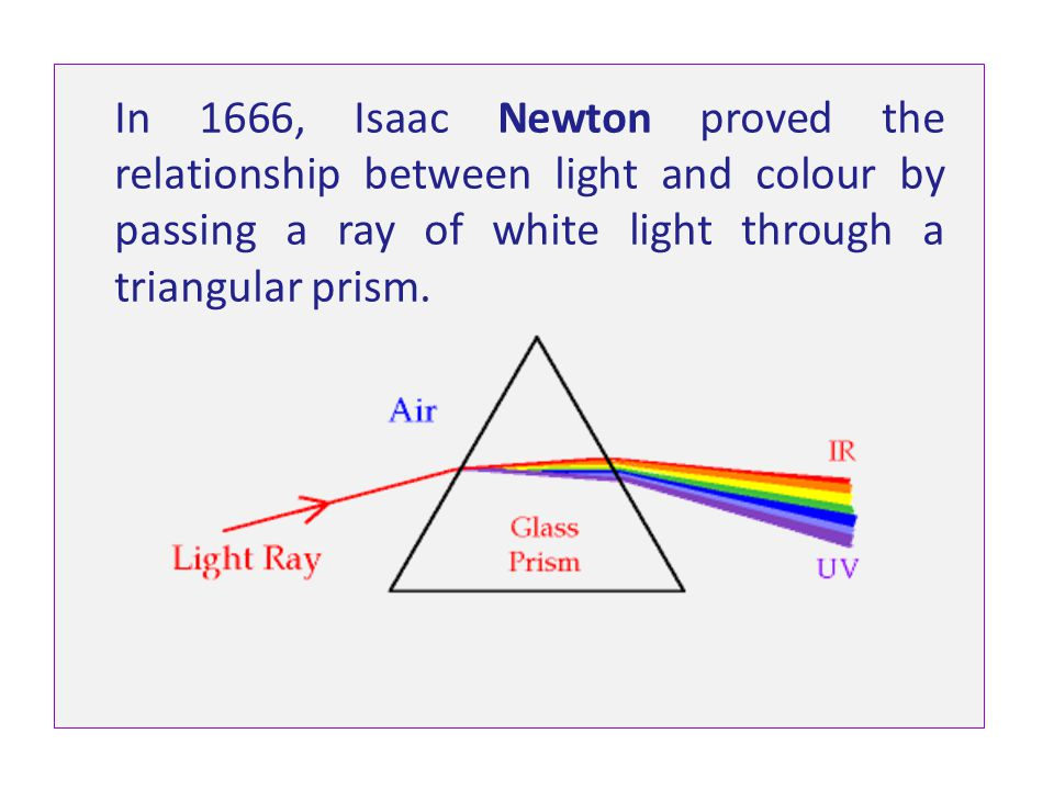 In 1666, Isaac Newton proved the relationship between light and colour by passing a ray of white light through a triangular prism.