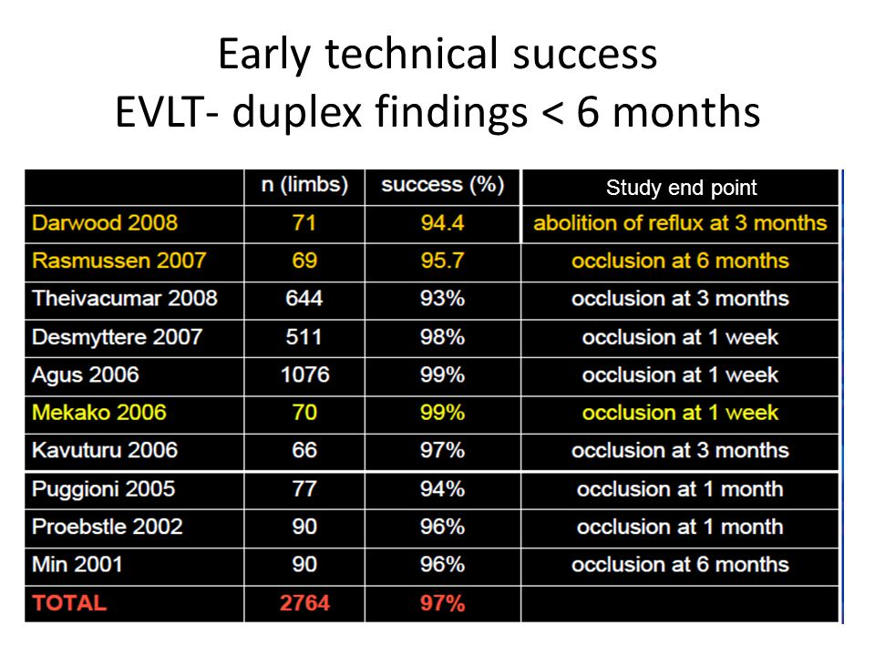 Early technical success EVLT- duplex findings < 6 months Study end point