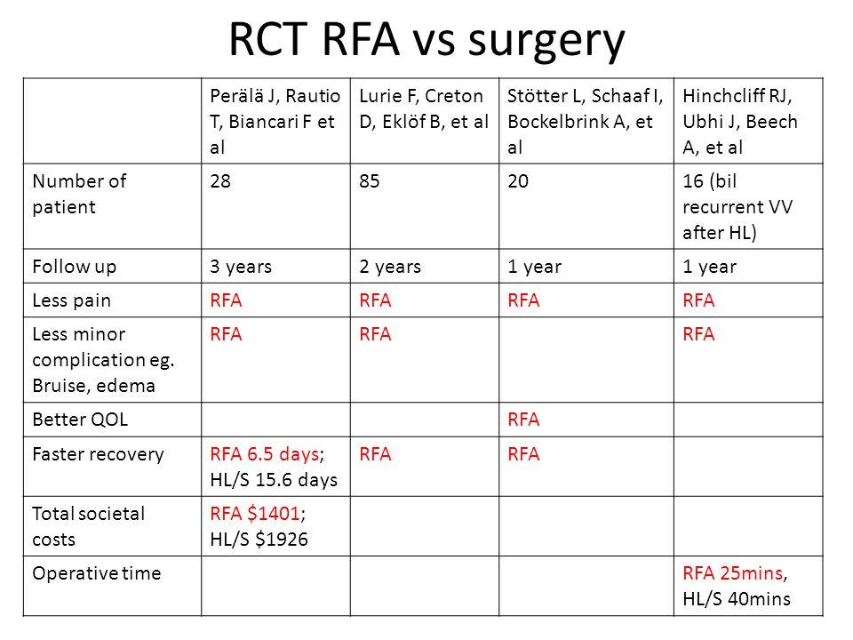 RCT RFA vs surgery Perälä J, Rautio T, Biancari F et al Lurie F, Creton D, Eklöf B, et al Stötter L, Schaaf I, Bockelbrink A, et al Hinchcliff RJ, Ubhi J, Beech A, et al Number of patient 28852016 (bil recurrent VV after HL) Follow up3 years2 years1 year Less painRFA Less minor complication eg.