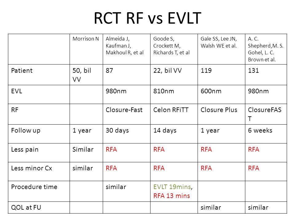 RCT RF vs EVLT Morrison NAlmeida J, Kaufman J, Makhoul R, et al Goode S, Crockett M, Richards T, et al Gale SS, Lee JN, Walsh WE et al.