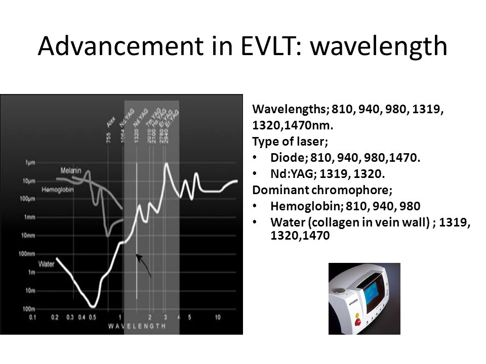 Advancement in EVLT: wavelength Wavelengths; 810, 940, 980, 1319, 1320,1470nm. Type of laser; Diode; 810, 940, 980,1470. Nd:YAG; 1319, 1320. Dominant