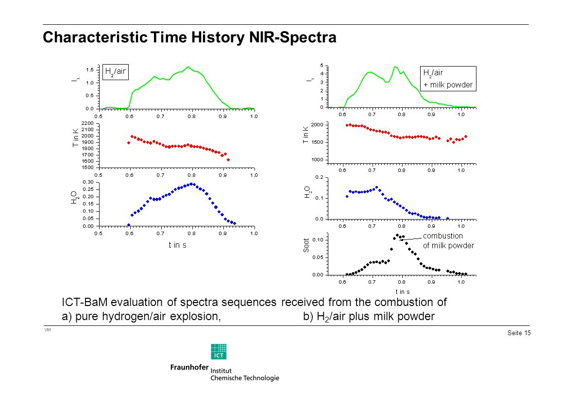 Seite 15 VW Characteristic Time History NIR-Spectra ICT-BaM evaluation of spectra sequences received from the combustion of a) pure hydrogen/air explo