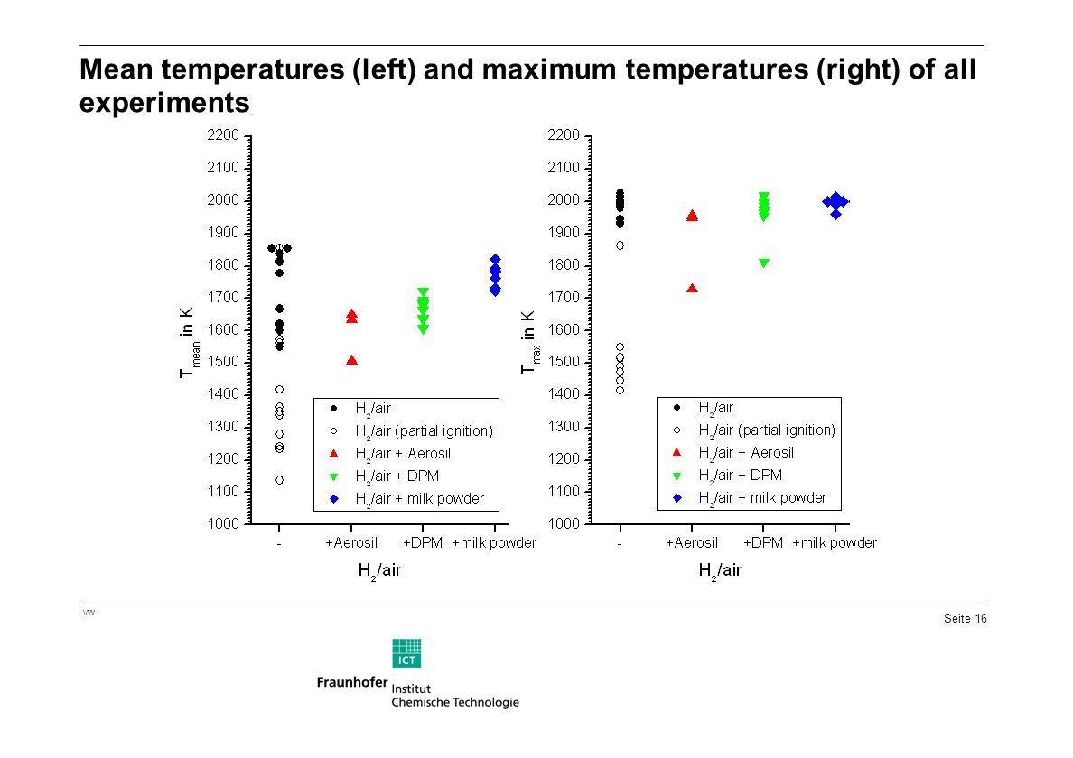 Seite 16 VW Mean temperatures (left) and maximum temperatures (right) of all experiments