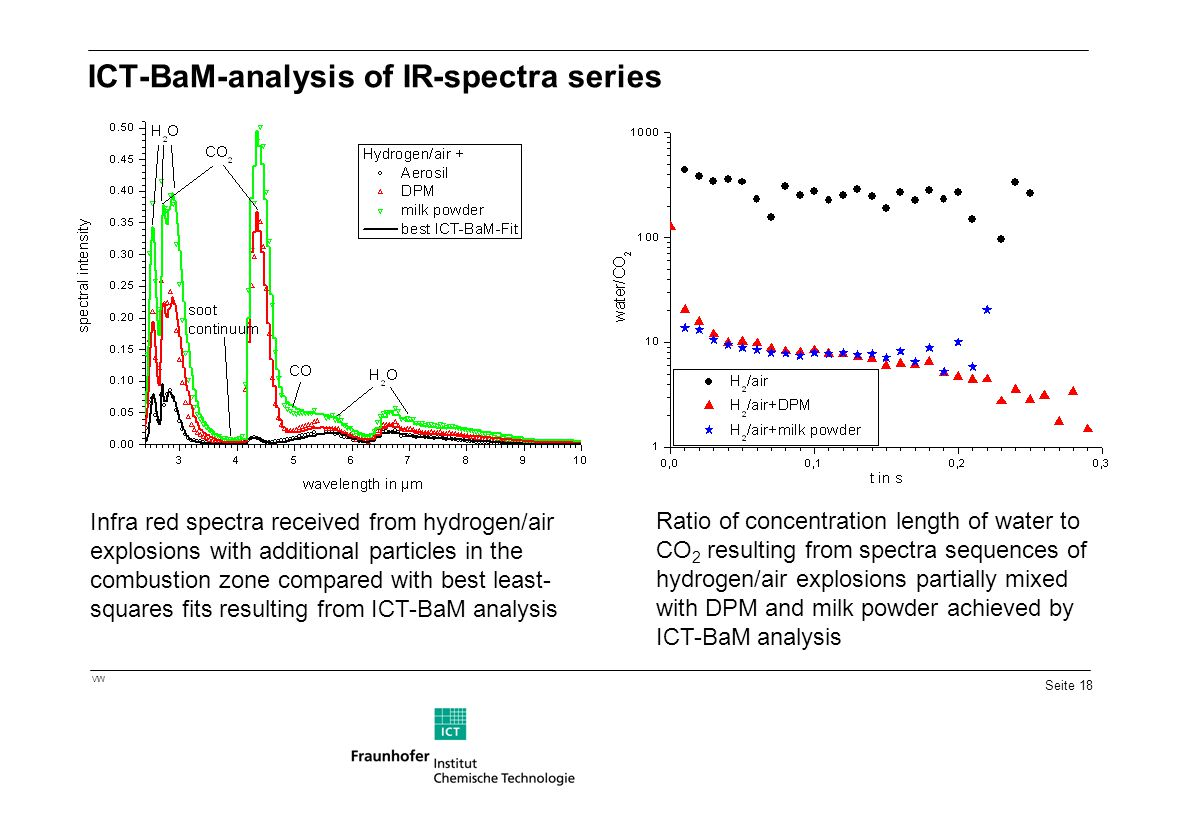 Seite 18 VW ICT-BaM-analysis of IR-spectra series Ratio of concentration length of water to CO 2 resulting from spectra sequences of hydrogen/air expl