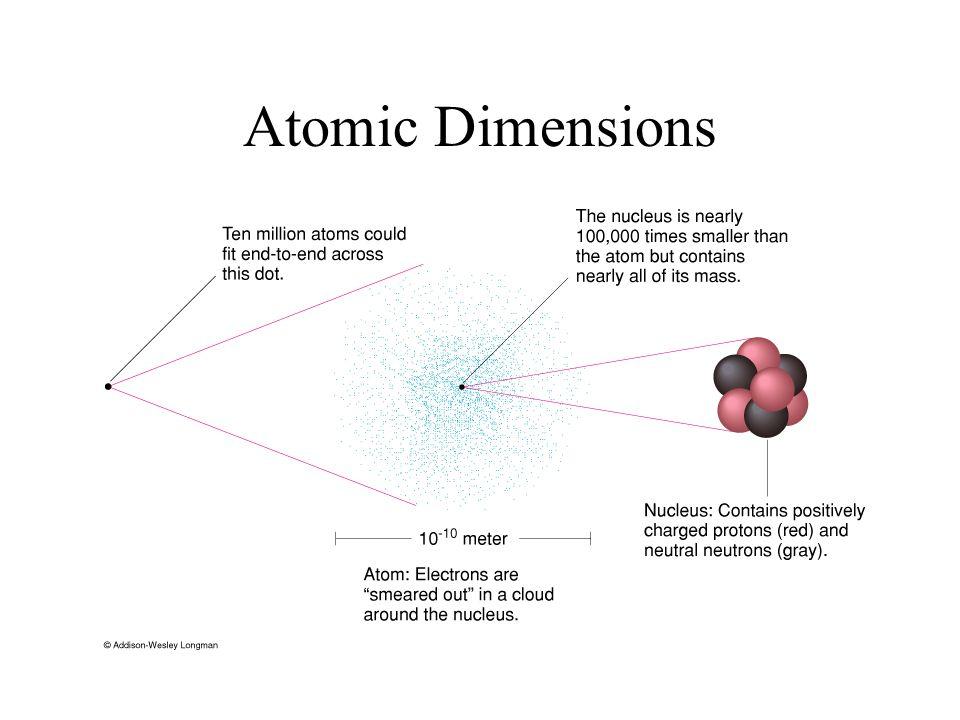 Atomic Dimensions