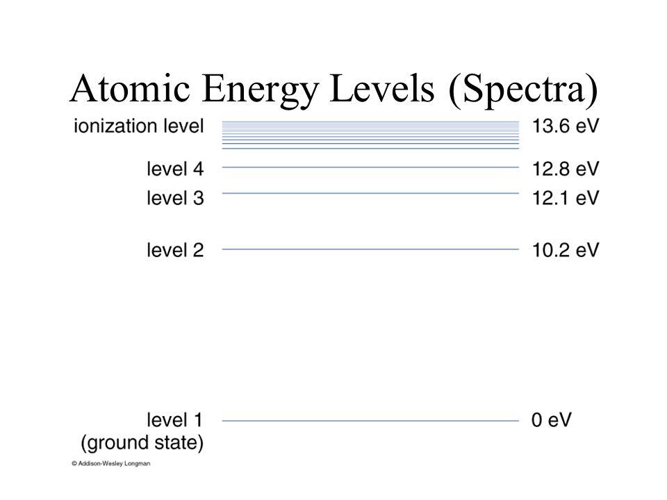 Atomic Energy Levels (Spectra)