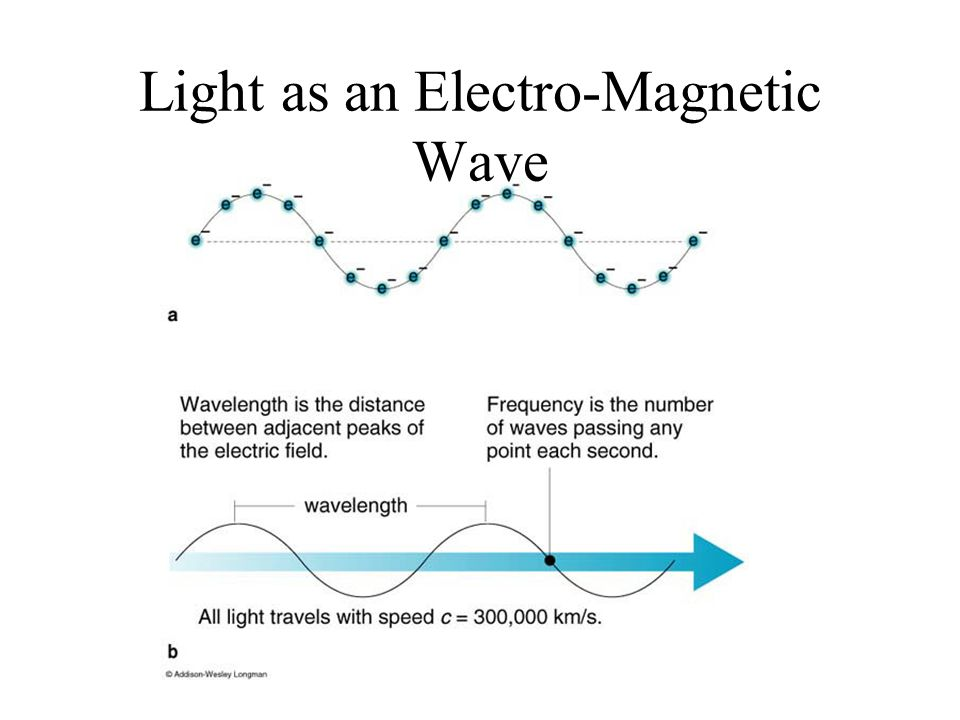 Light as an Electro-Magnetic Wave