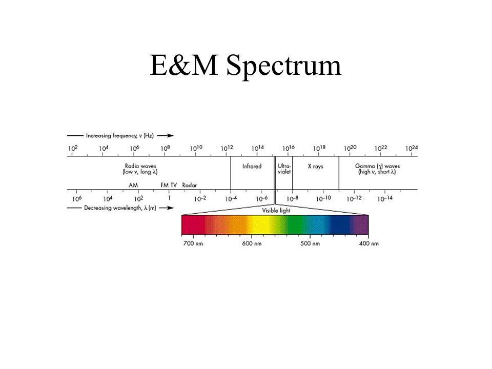 E&M Spectrum