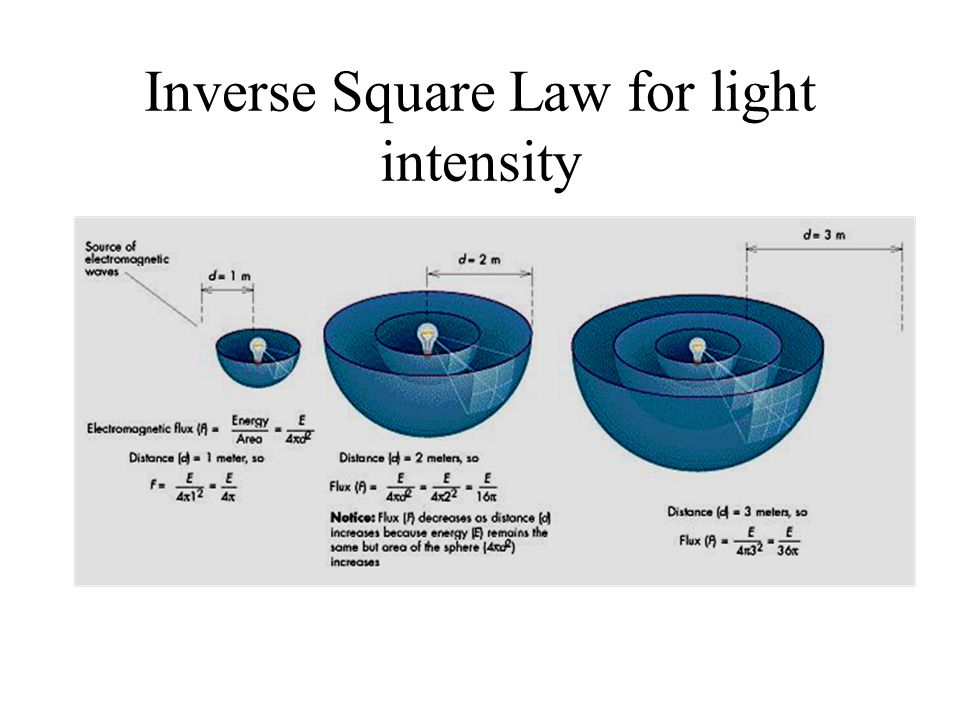 Inverse Square Law for light intensity