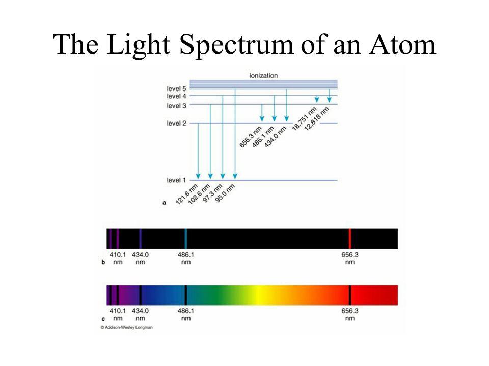 The Light Spectrum of an Atom