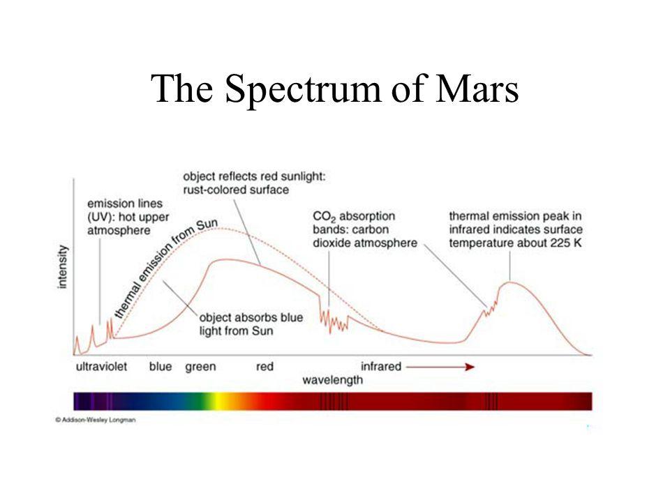 The Spectrum of Mars