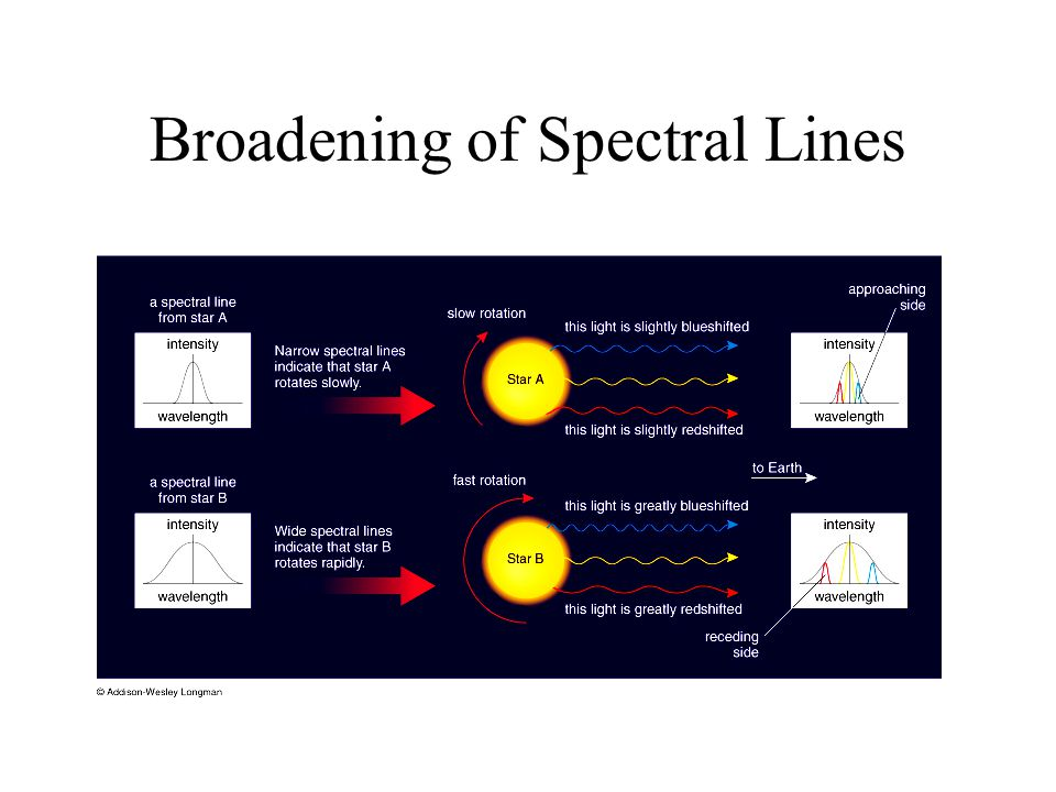 Broadening of Spectral Lines