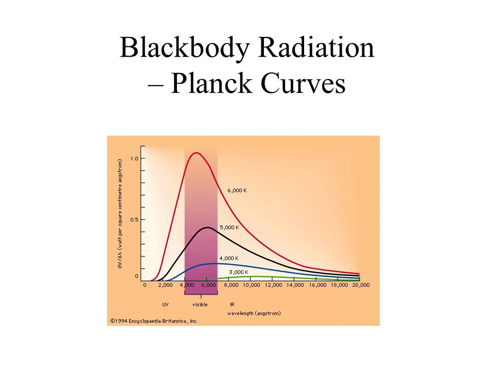 Blackbody Radiation – Planck Curves