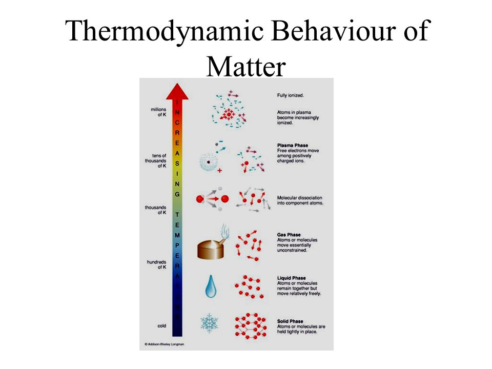 Thermodynamic Behaviour of Matter