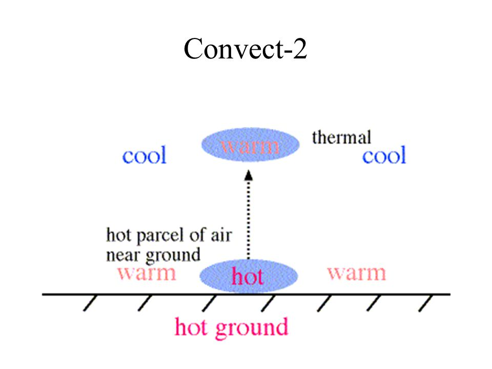 Convect-2