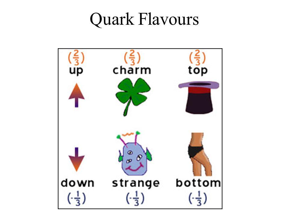 Quark Flavours