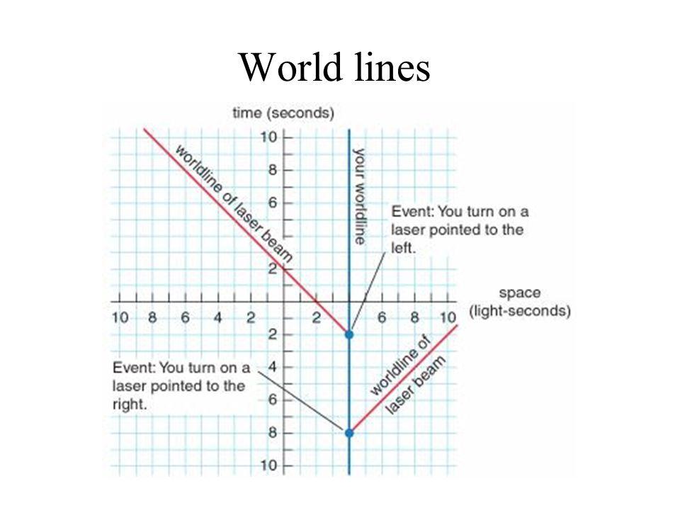 World lines