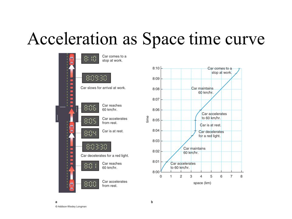 Acceleration as Space time curve