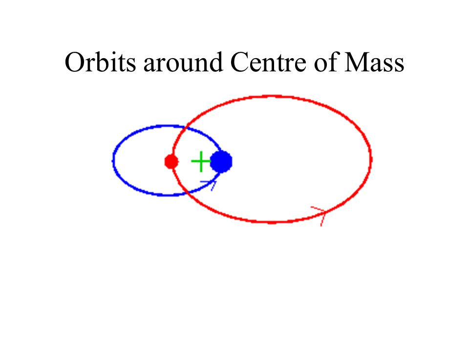 Orbits around Centre of Mass