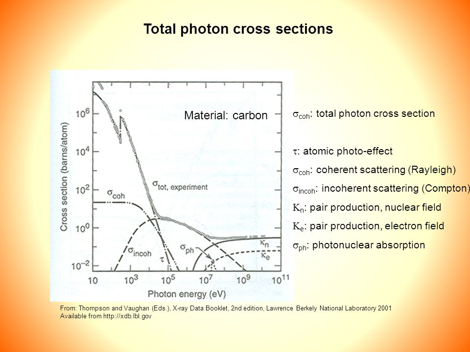 Total photon cross sections Material: carbon  coh : total photon cross section  : atomic photo-effect  coh : coherent scattering (Rayleigh)  incoh : incoherent scattering (Compton)  n : pair production, nuclear field  e : pair production, electron field  ph : photonuclear absorption From: Thompson and Vaughan (Eds.), X-ray Data Booklet, 2nd edition, Lawrence Berkely National Laboratory 2001 Available from http://xdb.lbl.gov