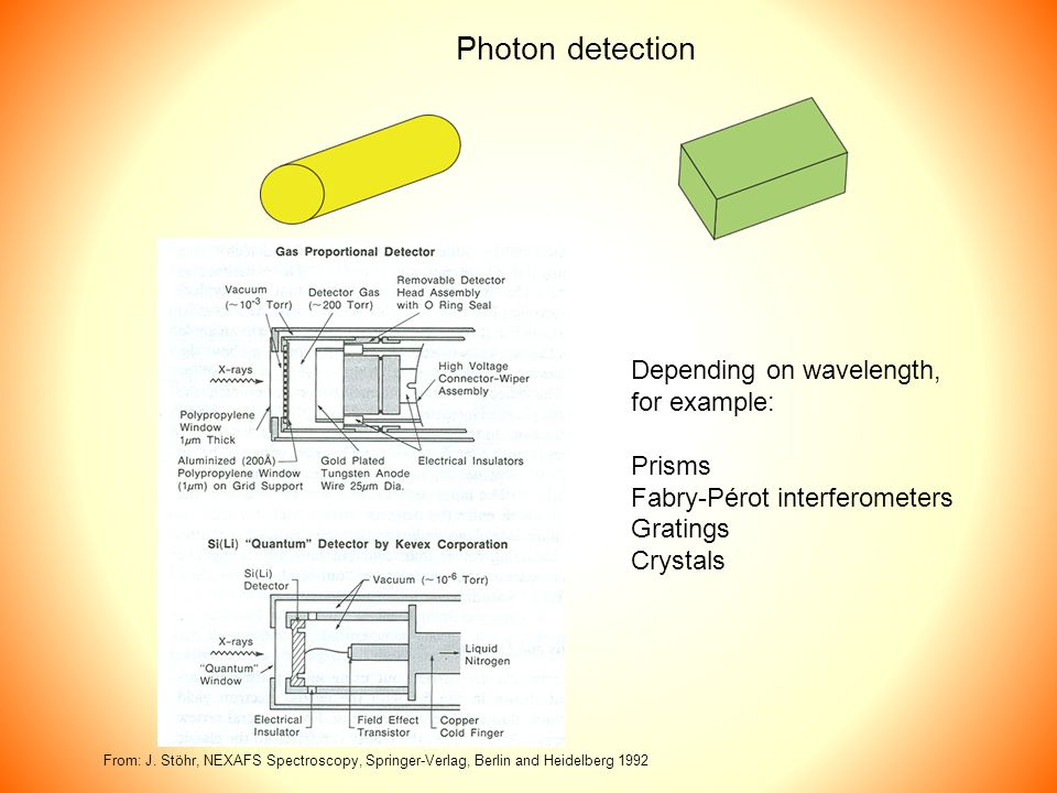 Photon detection From: J.