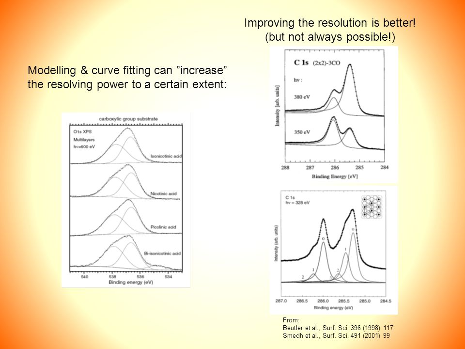 Modelling & curve fitting can increase the resolving power to a certain extent: Improving the resolution is better.