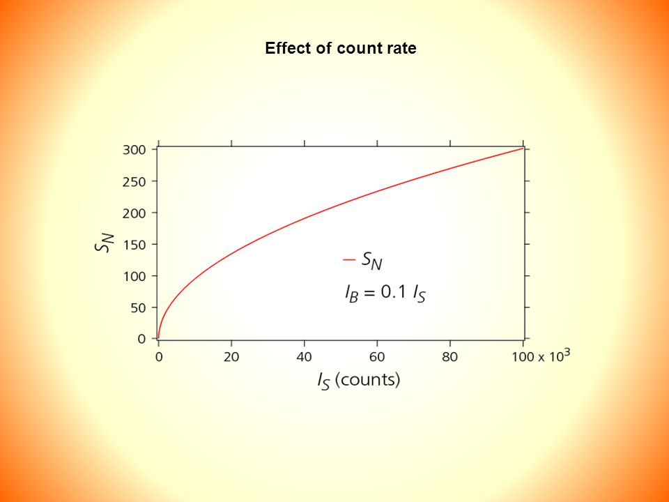 Effect of count rate