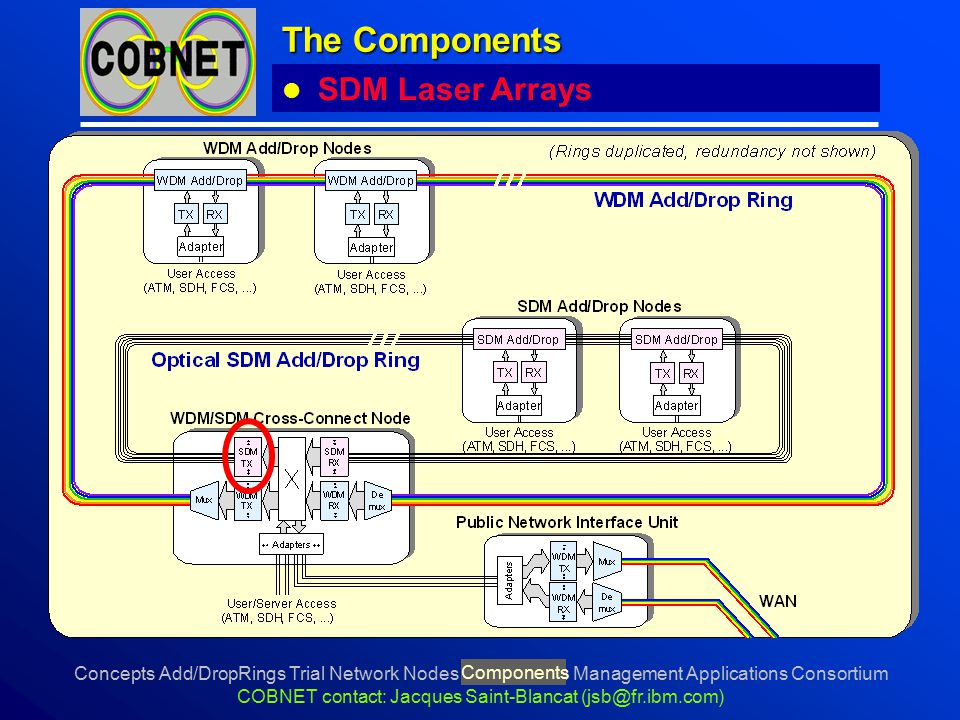 Concepts Add/DropRings Trial Network Nodes Components Management Applications Consortium COBNET contact: Jacques Saint-Blancat (jsb@fr.ibm.com) The Co