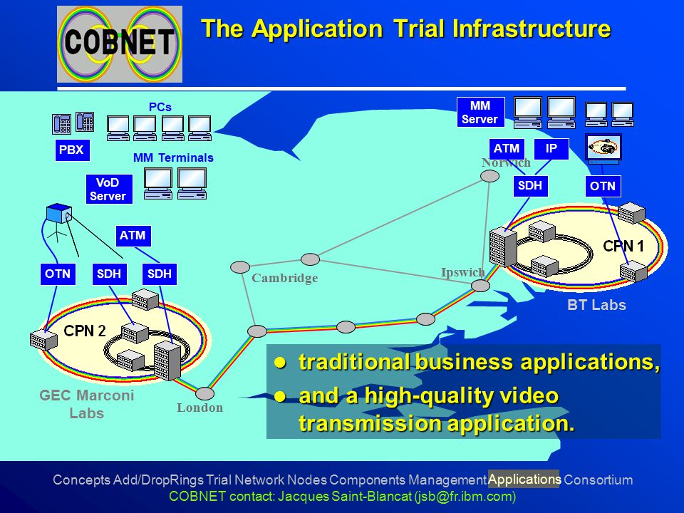 Concepts Add/DropRings Trial Network Nodes Components Management Applications Consortium COBNET contact: Jacques Saint-Blancat (jsb@fr.ibm.com) The Ap